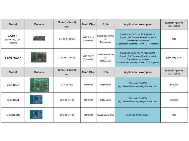 BLE Module List Web2014Apr